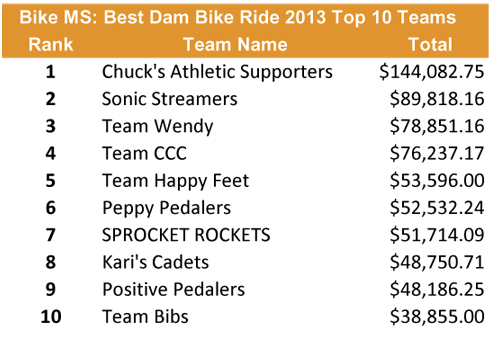 Top 10 Teams 2013 Bike MS